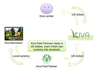 Kiva Field Partners deal with currency risk on Kiva loans